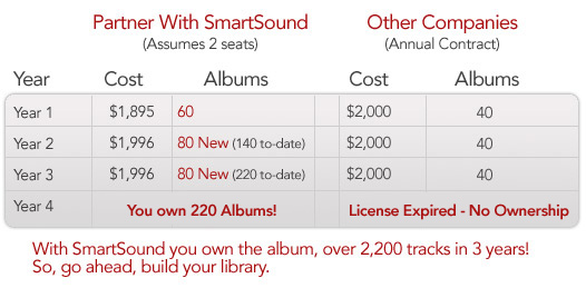 Compare SmartSound to other solutions